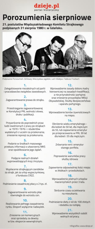 Historia: Sierpień '80 i początki Solidarności.30.04.2020
